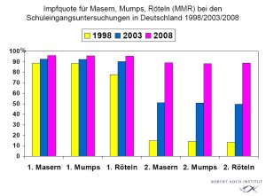 MMR-Impfquote 2008 Deutschland
