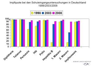 Impfquote bei den Schuleingangsuntersuchungen in Deutschland 2008