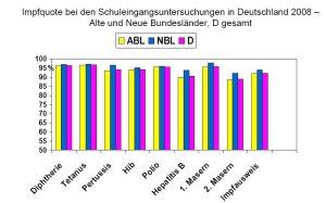 Impfquote für die alten und neuen Bundesländer 2008